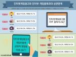인터넷게임광고를 자주 접하는 청소년이 인터넷중독 위험성 1.4배 높은 것으로 조사됐다
