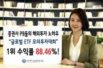 신한금융투자가 임직원을 대상으로 진행된 글로벌ETF 모의투자대회 결과 1등 직원의 수익률이 2개월만에 88.46%를 기록했다