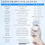 10월 둘째 주 한화생명보험, 한국동서발전, 넥슨코리아, SPC그룹 등이 신입직원을 채용한다