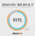 알바몬이 성인남녀 1,037명을 대상으로 황혼 알바 계획에 대해 조사했다