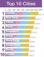 상위 10개 도시