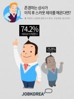 존경하는 상사를 둔 직장인의 74.2%는 상사가 회사를 떠나 스카우트를 제안하면 상사를 따라 이직할 마음이 있는 것으로 조사됐다