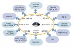 세듀넷 Seoul-Education Network 플랫폼 체계도