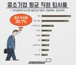 올해 국내 중소기업 평균 직원 10명 중 3명(30.7%)이 퇴사한 것으로 조사됐다