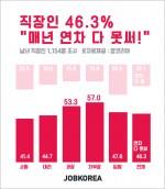 잡코리아 조사 발표 :직장인 46.3% 매년 연차 다 못써