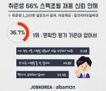 취업포털 잡코리아와 알바몬이 함께 올해 구직활동을 한 취업준생 1,255명을 대상으로 스펙초월 채용에 대한 설문조사를 실시했다