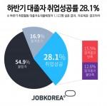 하반기 취업활동에 나선 대졸자 및 대졸 예정자 중 28.1%만이 취업에 성공해 출근을 결정한 것으로 나타났다