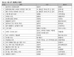 예스24, 11월 4주 종합 베스트셀러 순위