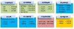 맞춤형 취업지원을 위한 직업지표 항목 구성: 8개 영역 40개 항목