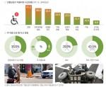 도로교통공단 서울지부가 11월 28일 영등포 장애인복지관에서 전동보장구(휠체어‧스쿠터) 이용 중증장애인을 대상으로 교통안전교육을 실시했다