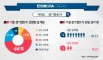 2016년 11월 장기렌트카 검색량에 따른 연령별/성별 관심도
