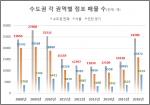 점포라인이 자사 DB에 등록된 수도권 소재 점포매물 2만4286개를 조사한 결과 평균 권리금은 전년대비 3.56% 하락한 8510만원으로 집계됐다