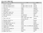예스24, 12월 1주 베스트셀러 순위