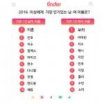 틴더가 올해 이성에게 가장 인기 있는 남·여 이름을 발표했다