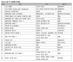 예스24 1월 3주 종합 베스트셀러 순위