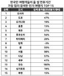 호텔스닷컴이 조사한 올 설 연휴 여행 기간 사용자들이 가장 많이 검색한 인기 여행지 TOP 15