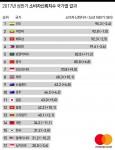 마스터카드가 아시아·태평양 소비자신뢰지수 조사 결과를 발표했다