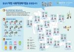 충남연구원이 충남의 사회적경제기업을 응원합니다 인포그래픽을 제작해 발표했다