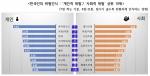한국인의 위험인식 개인적 위험, 사회적 위험 상위 10위