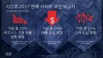 시스코가 전 세계 사이버 보안 동향과 이슈를 분석한 시스코 2017 연례 사이버 보안 보고서를 발표했다