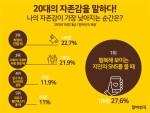 알바천국이 1월 23일부터 31일까지 전국 20대 총 616명을 대상으로 설문조사를 실시했다
