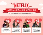 넷플릭스가 발렌타인데이를 맞아 TV 프로그램 및 영화 시청이 커플의 관계에 끼치는 영향에 대한 설문조사인 쇼맨스 캠페인의 결과를 발표했다
