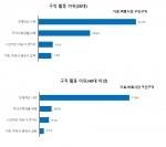 벼룩시장구인구직이 남녀 구직자 774명을 대상으로 실시한 취업의식조사 결과 구직활동의 이유로 67.1%가 경제적 사정을 꼽았다