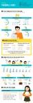 대학생 대외활동 참여실태 및 인식조사 보고서를 바탕으로 제작한 인포그래픽