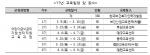 한국보건복지인력개발원이 23일 2017년도 전국 어린이급식관리지원센터 직원 교육을 추진한다. 사진은 17년 어린이급식관리지원센터 교육일정 및 장소