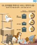 G9가 최근 3년 동안 반려동물 용품 매출액을 조사했다