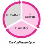 자신감 주기는 세 부분으로 나눠진 자신감과 성공 사이의 주기적 관계이다