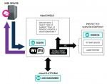 맥심 인터그레이티드 코리아가 사물인터넷 기기와 데이터 경로를 보호하는 딥커버 임베디드 보안 레퍼런스 디자인 MAXREFDES155#을 출시했다. 사진은 IoT 기기와 데이터 경로를 보호하는 맥심 임베디드 보안 플랫폼 MAXREFDES155#