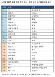 2017 세계 생활 환경 조사 종합 순위 상하위 10개 도시