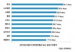 한국이 2016년 4분기 인터넷 평균 속도 전세계 1위를 기록하며 12분기 연속 세계 1위 자리를 지켰다. 사진은 2016년 4분기 인터넷 평균 속도 상위 10개국