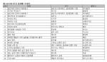 예스24, 3월 3주 베스트셀러 순위
