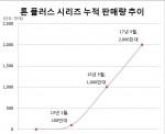 LG전자 블루투스 헤드셋 톤 플러스 시리즈가 최근 글로벌 누적 판매량 2000만대를 돌파했다