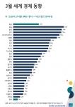 입소스가 전 세계 26개국 1만8천명을 대상으로 세계 경제 동향 인식 조사를 실시했다