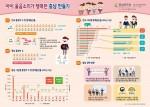충남연구원이 발표한 충남 출산 현황 및 정책방향 인포그래픽