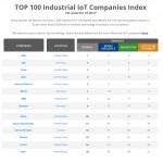 Moxa가 전 세계 50대 산업용 IoT 기업 중 한 곳으로 선정되었다