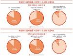 충남연구원과 충남소방본부가 공동으로 제작한 정책지도인 2015년 충남 화재 및 구급사고 출동 소요 시간 분석
