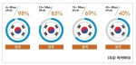 아카마이코리아가 발표한 2017년 1분기 인터넷 현황 보고서에서 한국은 인터넷 평균 속도 28.6Mbps로 전 세계 1위를 차지했다