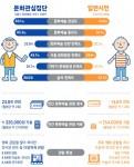 서울문화재단이 문화향유 실태조사를 통해 살펴본 서울시민의 문화생활에 대해 발표했다.