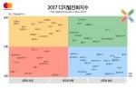 마스터카드-터프츠대 플레처스쿨 2017 디지털진화지수 국가별 조사 결과