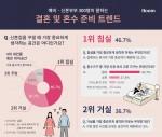 일룸이 예비부부 및 신혼부부 300명을 대상으로 결혼준비 및 혼수장만에 대한 설문조사를 진행한 결과 신혼부부의 46.7%가 침실을 신혼집 인테리어 시 가장 중요한 공간으로 뽑았다