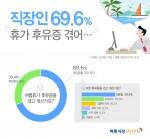 벼룩시장구인구직이 직장인 550명을 대상으로 설문조사를 실시한 결과 응답자의 69.6%가 여름 휴가 후유증을 겪고 있다고 답했다