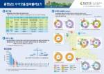 충남연구원이 28일 충남 지역 항만 물동량 분석자료를 인포그래픽으로 발표했다