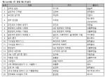 예스24 9월 3주 베스트셀러 순위