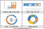 나노소재 수요연계 제품화 적용기술개발사업 성과