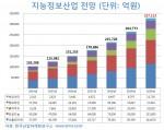 한국산업마케팅연구소가'지능정보산업 시장동향과 유망기술개발·기업현황 보고서를 발간했다. 사진은 2014년~2020년 지능정보산업전망
