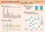 충남연구원이 발표한 인포그래픽 34호 충남 시군 인구 1년간의 변화